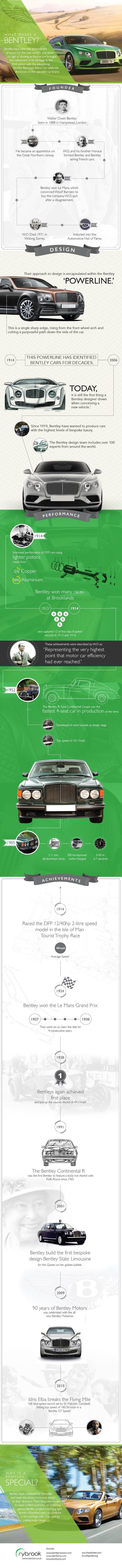 What Makes A Bentley? Infographic